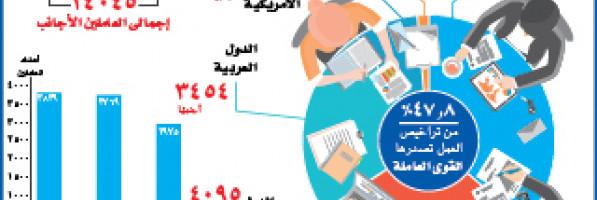 أعداد العاملين الأجانب بالقطاع الخاص والاستثمارى (انفوجراف)